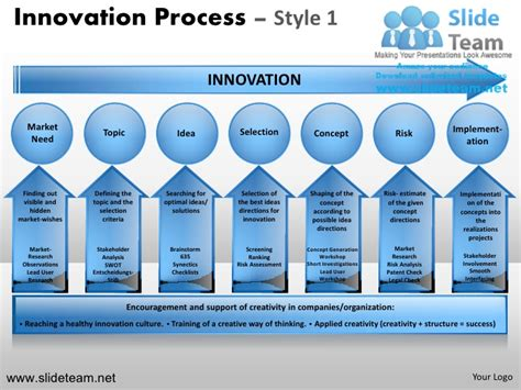 innovative templates for ppt innovation decision making new product development process