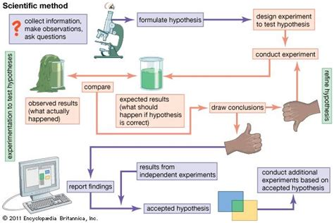 scientific flow chart scientific method britannica