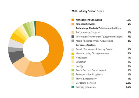 Mba Employment Statistics 2012 by Mba Career Development Career Support Insead
