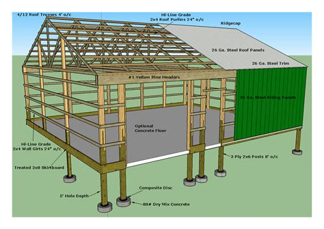 types  foundation  construction deep  starting   footingfoundation  post frame building design buildings feature hole depth