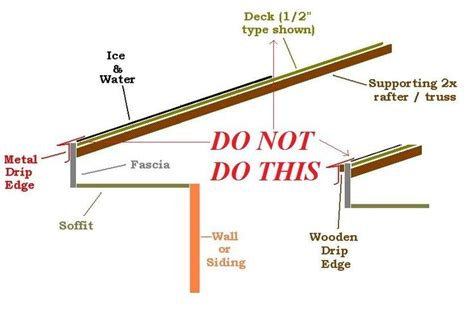 style a roof edge metal roof installation roof drip edge home exterior