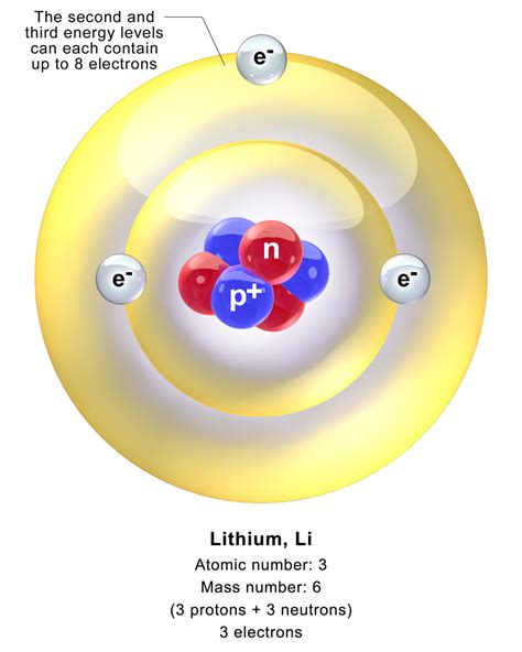 the number of protons in lithium lithium atom