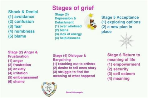 Outline 7 Potential Stages Of Loss And Grief by Stages Of Grief 9 Stages Of Grief