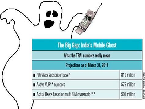Phone Number Lookup India Cool It Indian Mobile Phone Growth Not That Scorching Voice Data