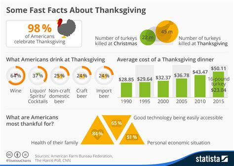 new year 2015 fast facts chart some fast facts about thanksgiving statista