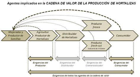 cadena de valor hortalizas como transformar un sector a trav 233 s de la investigaci 243 n