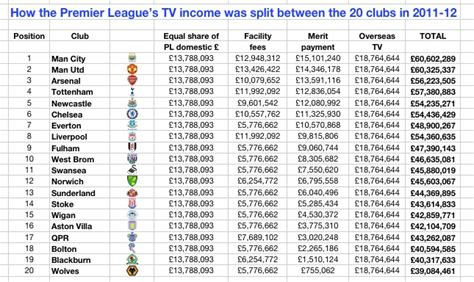 epl table yahoo why is epl the most popular and competitive league in the