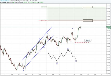 pattern of gold price what does a flat pattern illustrate for gold prices