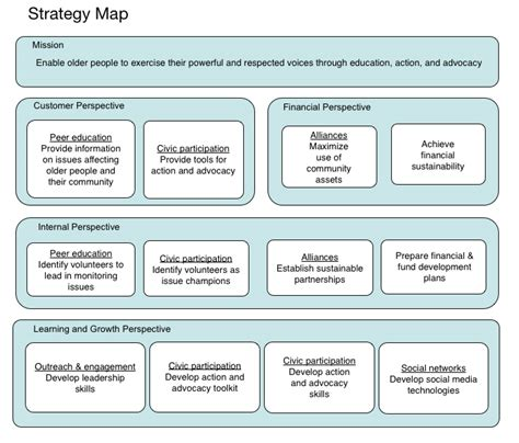 Strategy Map Eosvision Balanced Scorecard Template For Charities