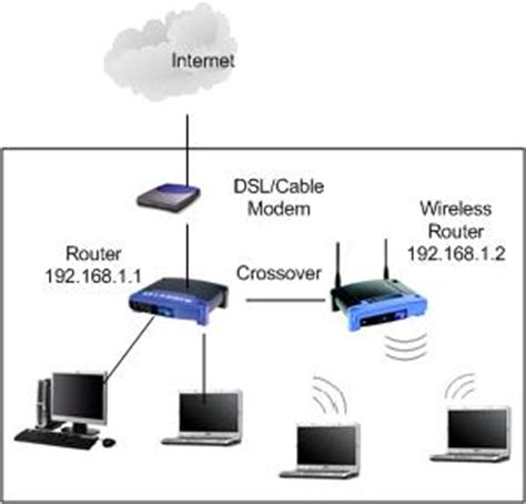 Router Dan Acces Point 301 moved permanently