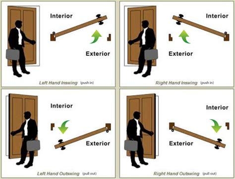 which way does a door swing fingertec newsletter