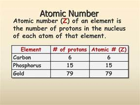 Atomic Number Of Protons Atomic Structure Ppt