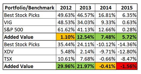 stocks with best dividends dividend forum seotoolnet
