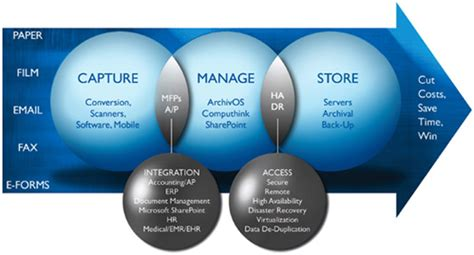 workflow solution workflow automation software solutions inception