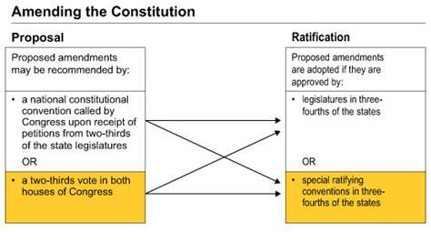 constitutional flowchart best photos of us amendment flowchart amendment process