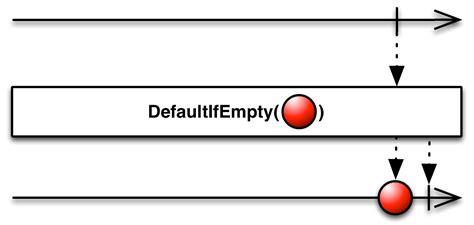 rxjava tutorial github reactivex defaultifempty operator