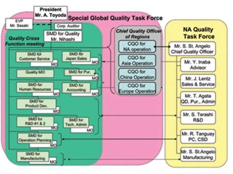 toyota manufacturing process toyota manufacturing process 28 images a company on
