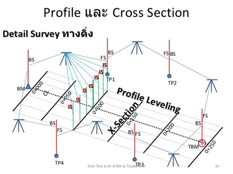 cross sectional profile บทท 4 การระด บ 2