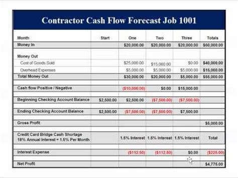 cash flow format under revised schedule vi quickbooks for contractors job profitability cash flow