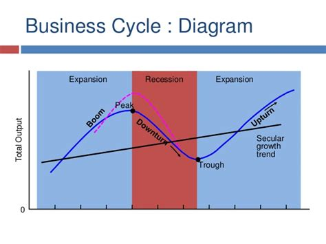 the economic cycle diagram business cycle