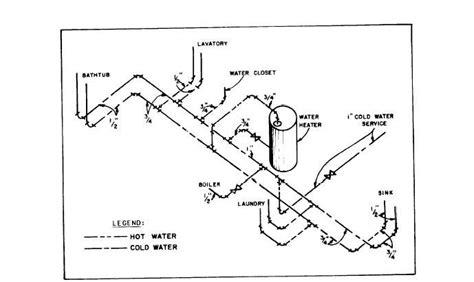 Domestic Water Riser Diagram