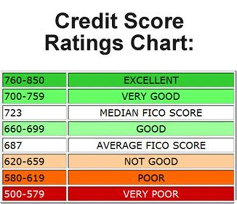 credit ratings chart credit score ratings chart financial advice