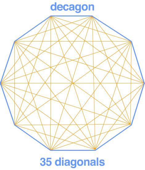 andreas maths diagonals  polygons investigation