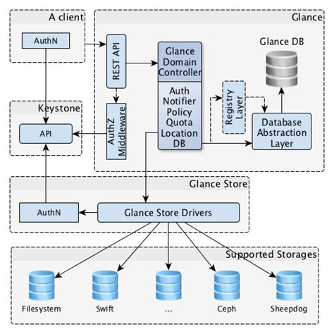programming with yii2 building a restful api openstack docs basic architecture