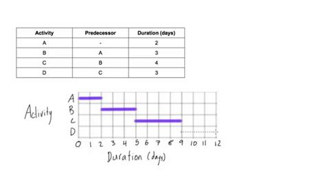 draw chart how to draw a gantt chart