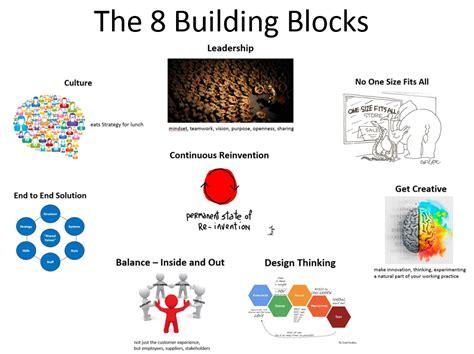 design thinking digital transformation 8 strategic building blocks to enable digital