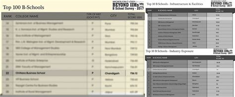 Bse Mba Review by Higher Education Review Ranks Chitkara Business School