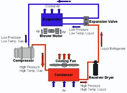 air conditioner cycle diagram refrigeration cycle are cycling