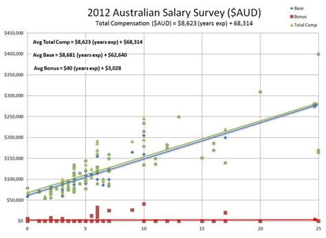 Mba Average Salary Australia by Actuary Salary Survey Actuary Dw Global