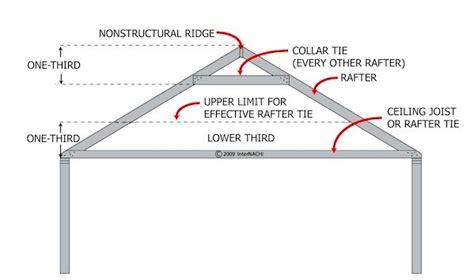 ceiling joist definition roof ties exposed celing beams design build pros
