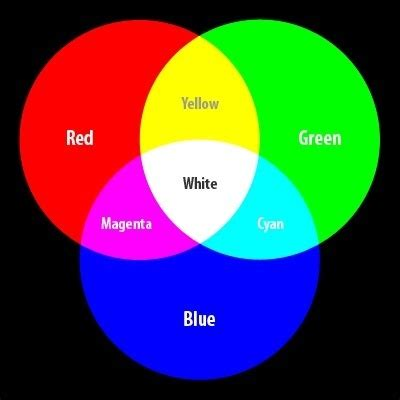 what does the color blue in a what color does mixing green and blue make quora