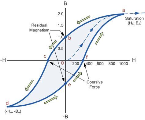 ferromagnetic inductor atlas ferromagnetic materials
