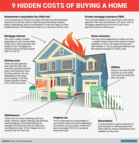 average cost of a new house hidden costs of buying a home business insider