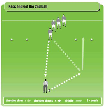 soccer drills a 100 soccer drills to improve your skills strategies and secrets books soccer warm up drill for passing turning and dribbling