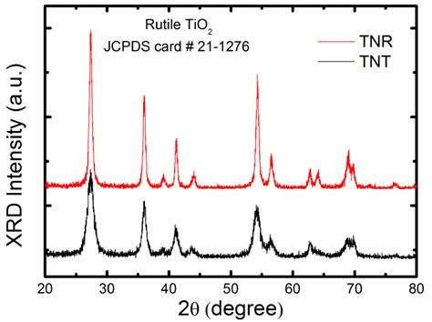 xrd pattern of rutile fig s3 xrd patterns of tnt and tnr depicting the rutile