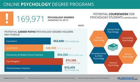 online degree programs study in the usa international online psychology degrees find psychology degree online