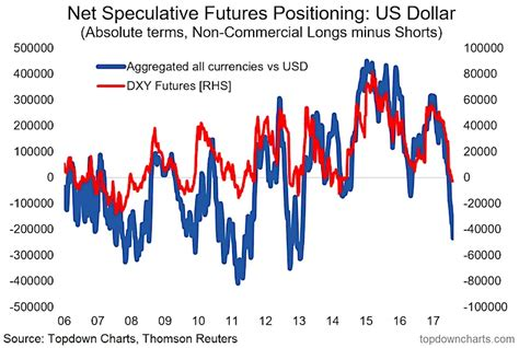 positioning analysis in commodity markets bridging fundamental and technical analysis books why the us dollar correction might be see it market