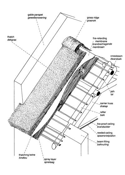 Shingle Style Cottages roof types
