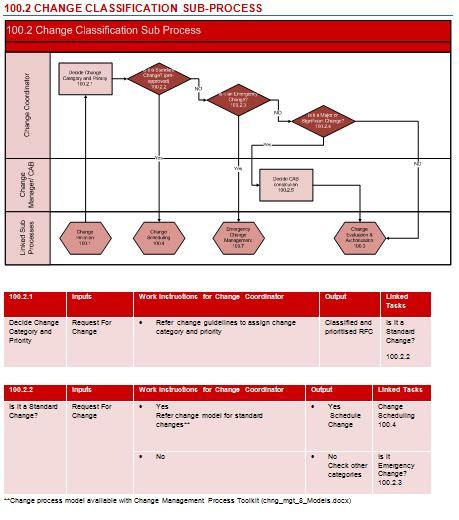 itil workflow diagram change process flow chart itil change management