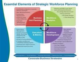 ppt workforce planning model david heler pv hr program