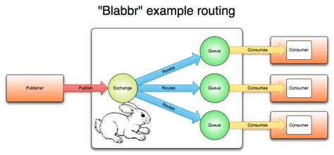 node js rabbitmq tutorial messaging by kapil