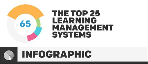 infographic the top 25 learning management systems