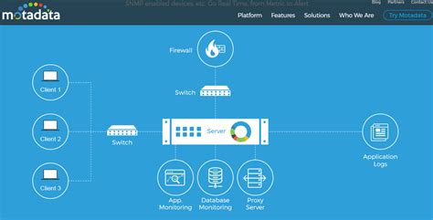 best network monitoring tools useful network monitoring tools for network performance