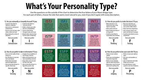 free printable mbti questionnaire printable myers briggs personality test world of menu