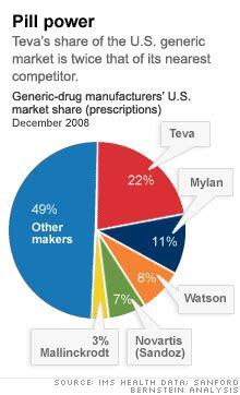 generic drug maker teva steals market share from big