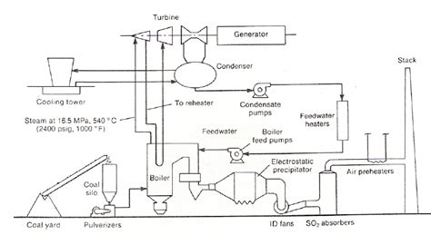 28+ [schematic diagram thermal power plant pdf circuit and ...